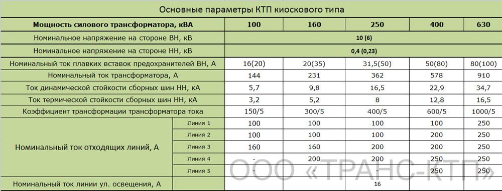 Основные параметры КТП киоскового типа