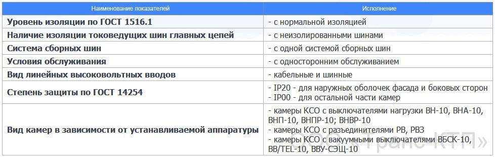Состав камеры КСО 272